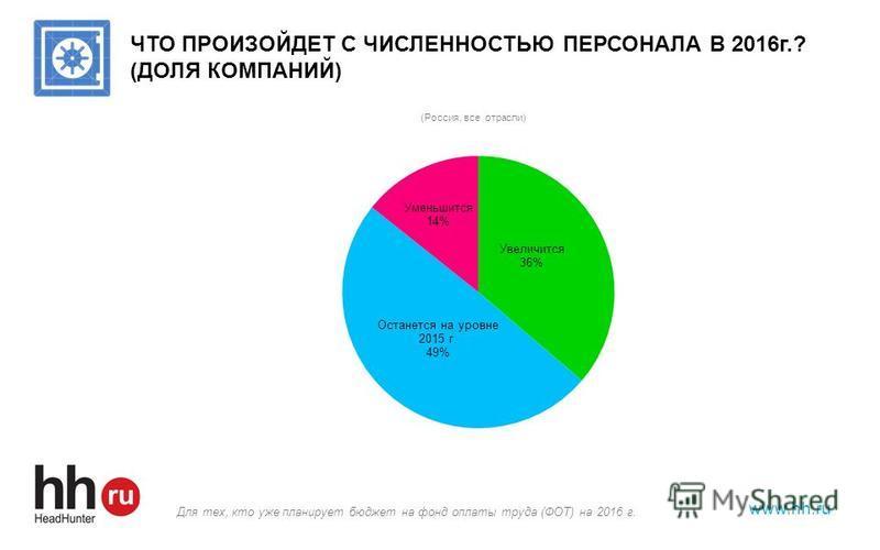 www.hh.ru ЧТО ПРОИЗОЙДЕТ С ЧИСЛЕННОСТЬЮ ПЕРСОНАЛА В 2016 г.? (ДОЛЯ КОМПАНИЙ) Для тех, кто уже планирует бюджет на фонд оплаты труда (ФОТ) на 2016 г.