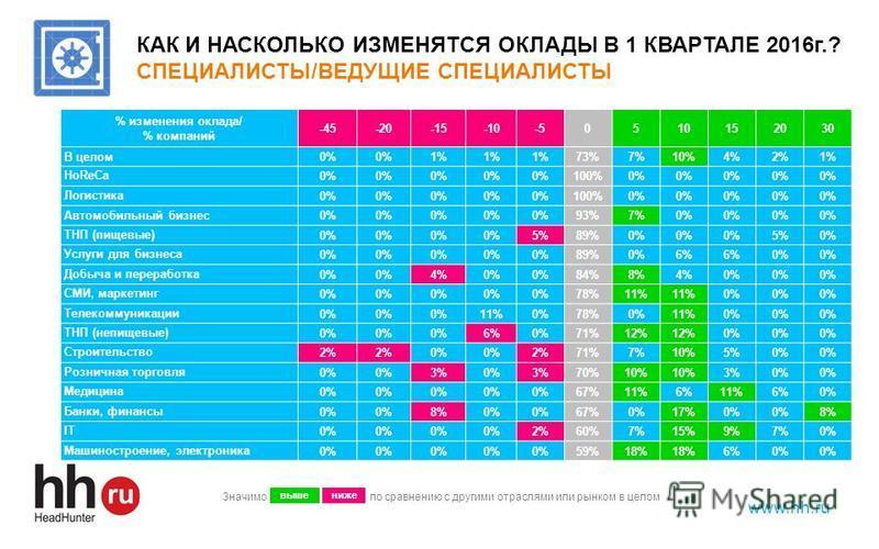 www.hh.ru КАК И НАСКОЛЬКО ИЗМЕНЯТСЯ ОКЛАДЫ В 1 КВАРТАЛЕ 2016 г.? СПЕЦИАЛИСТЫ/ВЕДУЩИЕ СПЕЦИАЛИСТЫ % изменения оклада/ % компаний -45-20-15-10-50510152030 В целом 0% 1% 73%7%10%4%2%1% HoReCa0% 100%0% Логистика 0% 100%0% Автомобильный бизнес 0% 93%7%0%