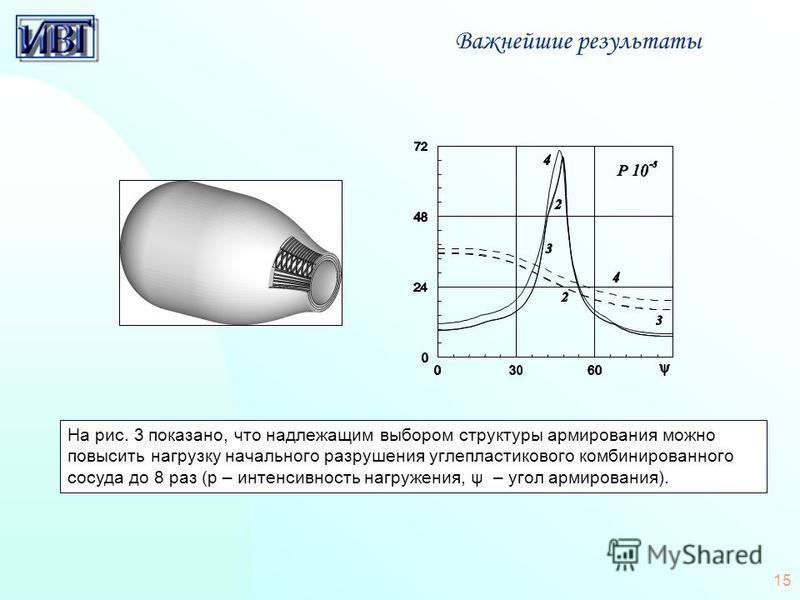 15 Важнейшие результаты На рис. 3 показано, что надлежащим выбором структуры армирования можно повысить нагрузку начального разрушения углепластикового комбинированного сосуда до 8 раз (p – интенсивность нагружения, ψ – угол армирования).