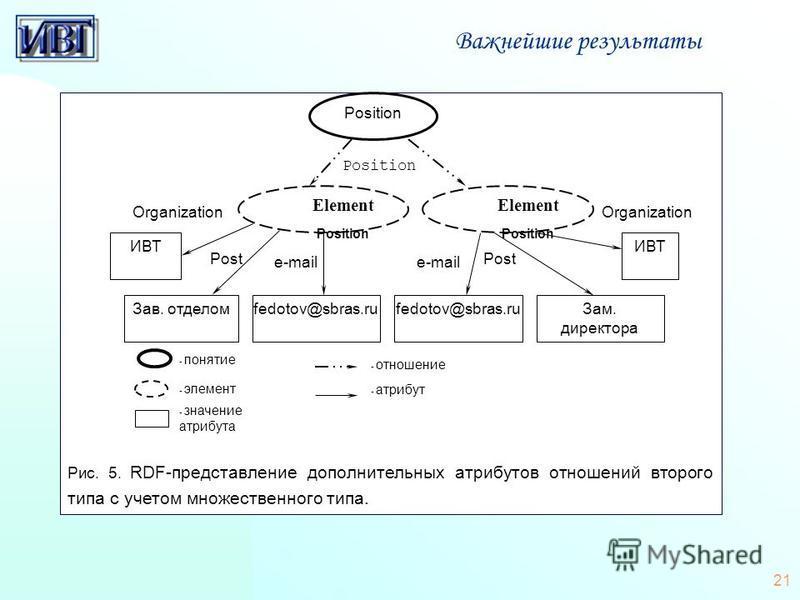 21 Важнейшие результаты Рис. 5. RDF-представление дополнительных атрибутов отношений второго типа с учетом множественного типа. - отношение - атрибут - значение атрибута - элемент - понятие Element Position Post Organization ИВТ Position Зав. отделом