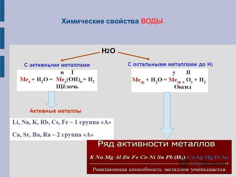 Н2ОН2О С активными металлами С остальными металлами до Н 2 Активные металлы Химические свойства ВОДЫ