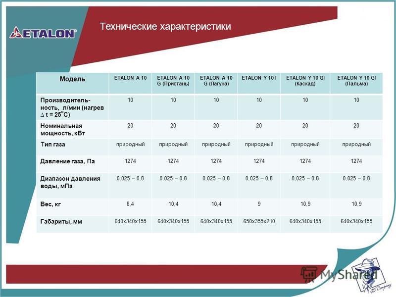 Технические характеристики Модель ETALON A 10ETALON A 10 G (Пристань) ETALON A 10 G (Лагуна) ETALON Y 10 IETALON Y 10 GI (Каскад) ETALON Y 10 GI (Пальма) Производитель- ность, л/мин (нагрев t = 25 о C) 10 Номинальная мощность, к Вт 20 Тип газа природ