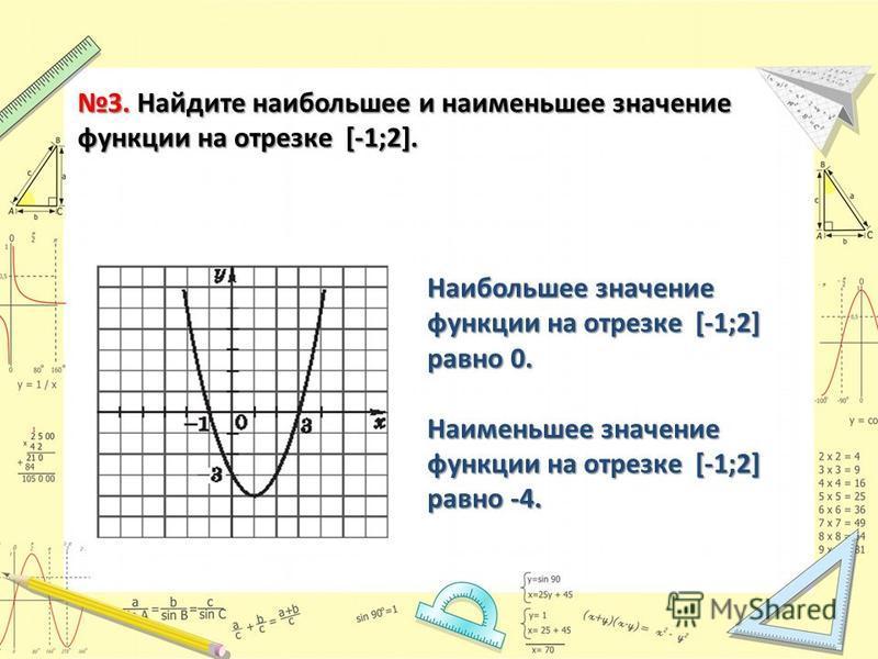 3. Найдите наибольшее и наименьшее значение функции на отрезке [-1;2]. Наибольшее значение функции на отрезке [-1;2] равно 0. Наименьшее значение функции на отрезке [-1;2] равно -4.