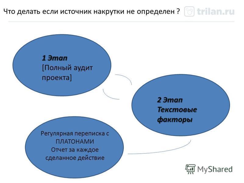 Что делать если источник накрутки не определен ? 1 Этап [Полный аудит проекта] 2 Этап Текстовые факторы Регулярная переписка с ПЛАТОНАМИ Отчет за каждое сделанное действие