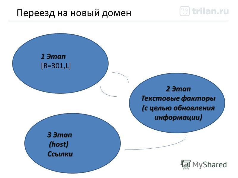 Переезд на новый домен 1 Этап [R=301,L] 2 Этап Текстовые факторы (с целью обновления информации) 3 Этап (host) (host)Ссылки