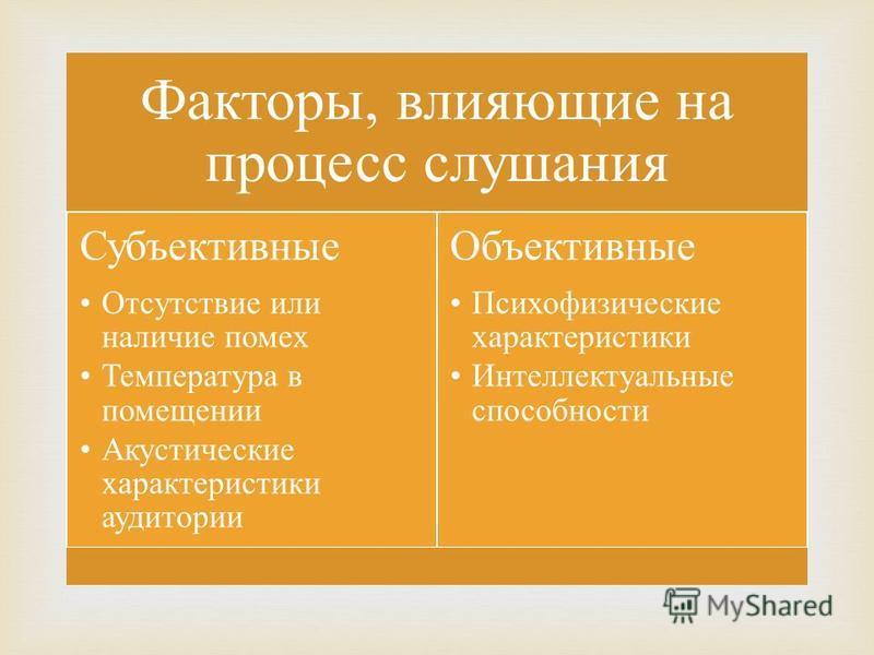 Факторы, влияющие на процесс слушания Субъективные Отсутствие или наличие помех Температура в помещении Акустические характеристики аудитории Объективные Психофизические характеристики Интеллектуальные способности