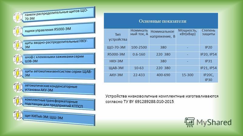 Основные показатели Тип устройства Номиналь ный ток, А Номинальное напряжение, В Мощность, к Вт(к Вар) Степень защиты ЩО-70-ЭМ100-2500380-IP20 Я5000-ЭМ0.6-160220 380-IP20, IP54 НКУ-ЭМ 380-IP31 ЩАВ-ЭМ10-63220 380 IP21, IP54 АКУ-ЭМ22-433400-69015-300IP