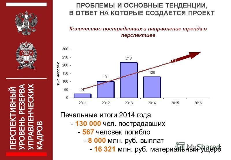 Печальные итоги 2014 года - 130 000 чел. пострадавших - 567 человек погибло - 8 000 млн. руб. выплат - 16 321 млн. руб. материальный ущерб ПРОБЛЕМЫ И ОСНОВНЫЕ ТЕНДЕНЦИИ, В ОТВЕТ НА КОТОРЫЕ СОЗДАЕТСЯ ПРОЕКТ