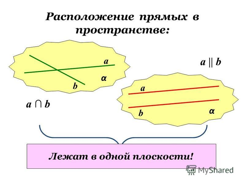 Расположение прямых в пространстве: α α a b a b a b a    b Лежат в одной плоскости!