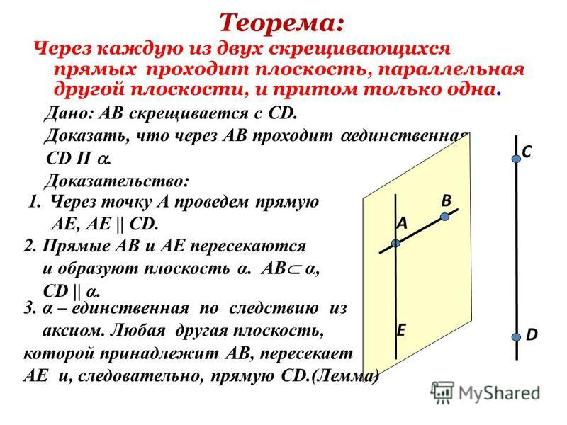 Теорема: Через каждую из двух скрещивающихся прямых проходит плоскость, параллельная другой плоскости, и притом только одна. Дано: АВ скрещивается с СD. Доказать, что через АВ проходит единственная CD II. Доказательство: А В C D 1. Через точку А пров
