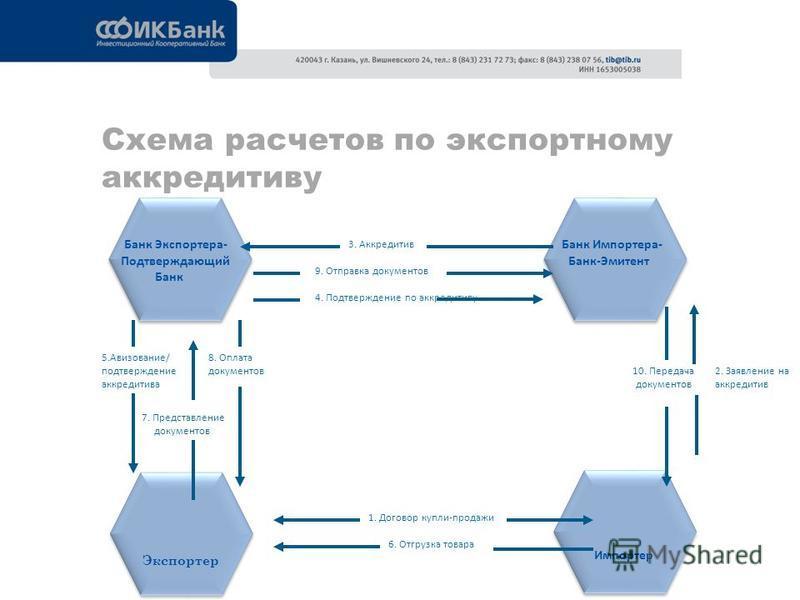 Схема расчетов по экспортному аккредитиву 5.Авизование/ подтверждение аккредитива Экспортер 10. Передача документов Банк Импортера- Банк-Эмитент 7. Представление документов 2. Заявление на аккредитив 8. Оплата документов Импортер 3. Аккредитив 9. Отп