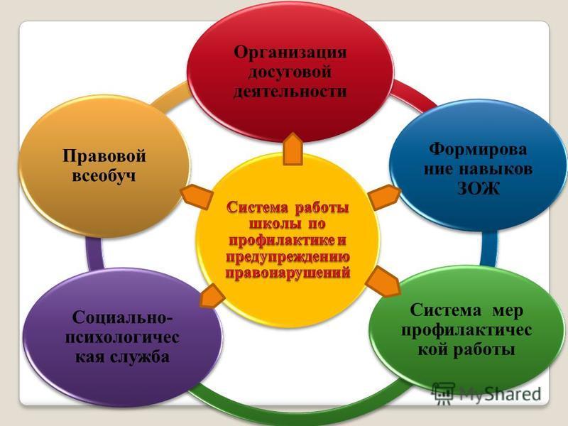 Организация досуговой деятельности Формирование навыков ЗОЖ Система мер профилактической работы Социально- психологическая служба Правовой всеобуч