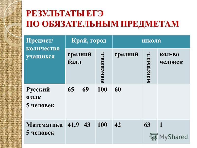 РЕЗУЛЬТАТЫ ЕГЭ ПО ОБЯЗАТЕЛЬНЫМ ПРЕДМЕТАМ Предмет/ количество учащихся Край, город школа средний балл максимал. средний максимал. кол-во человек Русский язык 5 человек 65 6910060 Математика 5 человек 41,9 4310042631
