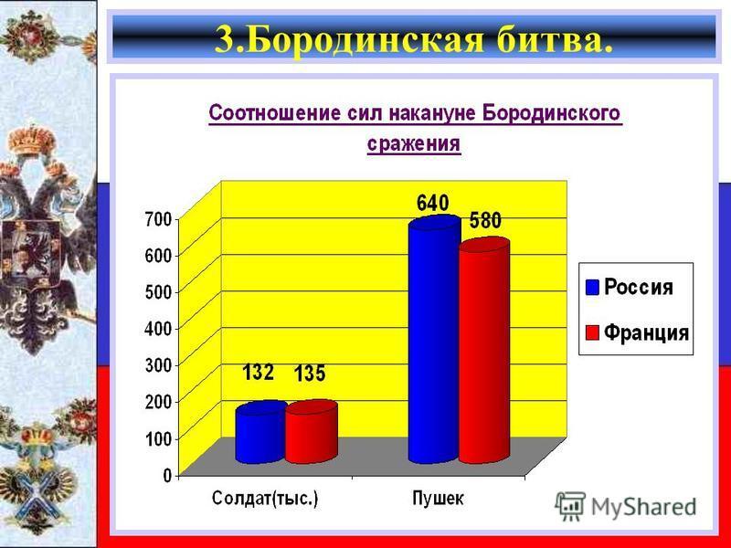 3. Бородинская битва.
