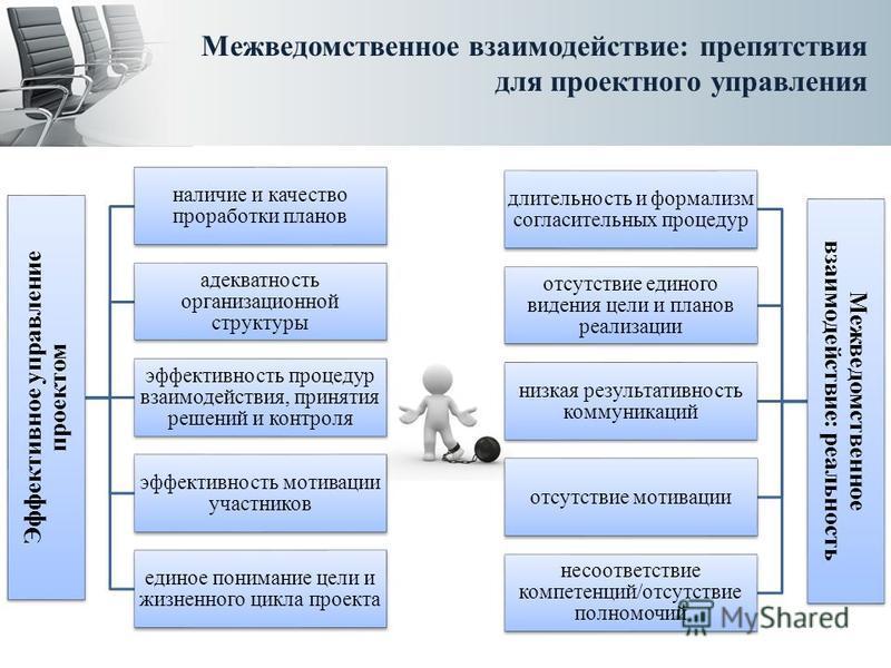 Межведомственное взаимодействие: препятствия для проектного управления Эффективное управление проектом наличие и качество проработки планов адекватность организационной структуры эффективность процедур взаимодействия, принятия решений и контроля эффе
