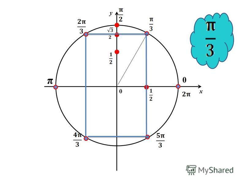 у х 0 0 π