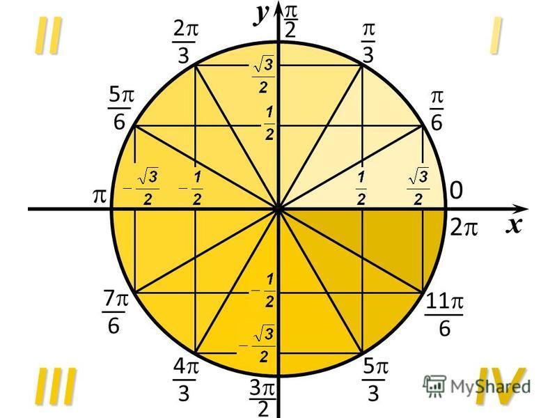 xIIVIIIII 2 3 6 2 3 5 6 7 6 4 3 3 2 5 3 11 6 2 0 у