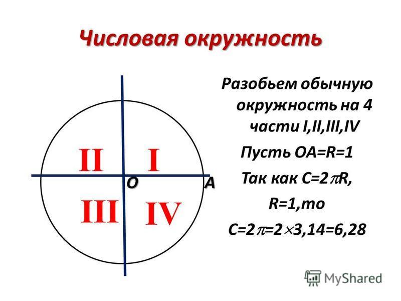 Числовая окружность Разобьем обычную окружность на 4 части I,II,III,IV Пусть ОА=R=1 Так как С=2 R, R=1,то С=2 =2 3,14=6,28 III III IV ОА