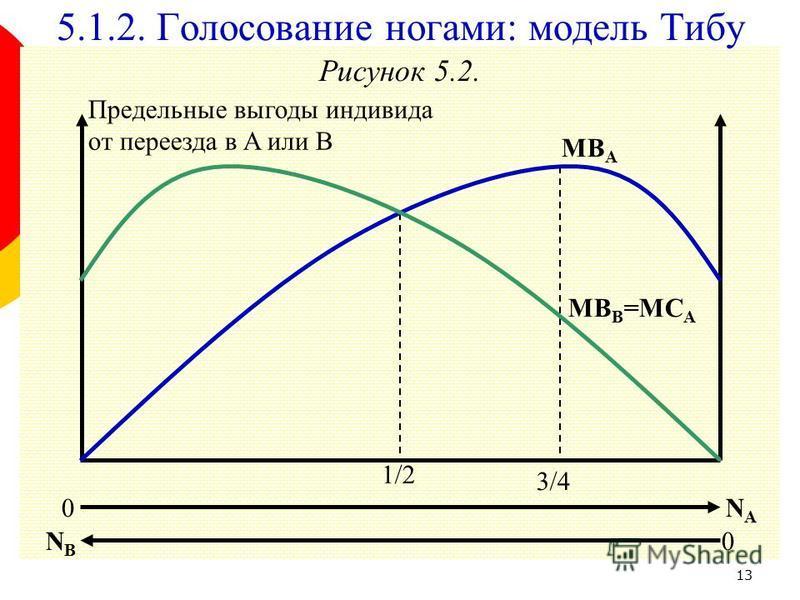 13 Рисунок 5.2. Предельные выгоды индивида от переезда в A или B 0 0 1/2 NANA MB A MB B =MC A 5.1.2. Голосование ногами: модель Тибу 3/4 NBNB