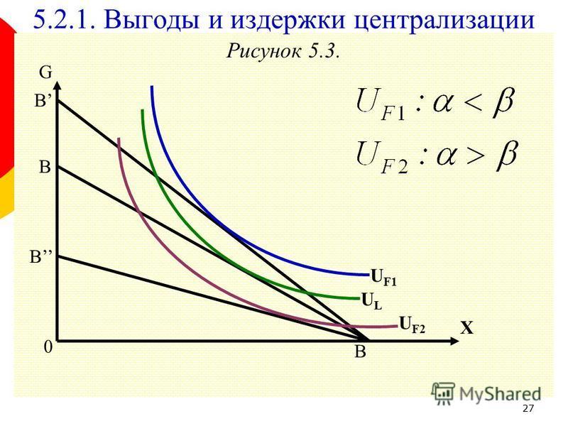 27 Рисунок 5.3. G B B B 0 B X U F2 ULUL 5.2.1. Выгоды и издержки централизации U F1