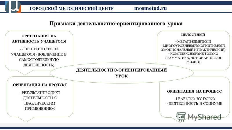 ГОРОДСКОЙ МЕТОДИЧЕСКИЙ ЦЕНТР mosmetod.ru Признаки деятельностно-ориентированного урока ОРИЕНТАЦИЯ НА АКТИВНОСТЬ УЧАЩЕГОСЯ - ОПЫТ И ИНТЕРЕСЫ УЧАЩЕГОСЯ (ВОВЛЕЧЕНИЕ В САМОСТОЯТЕЛЬНУЮ ДЕЯТЕЛЬНОСТЬ) ЦЕЛОСТНЫЙ - МЕТАПРЕДМЕТНЫЙ - МНОГОУРОВНЕВЫЙ (КОГНИТИВНЫЙ