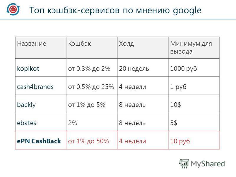 Топ кэшбэк-сервисов по мнению google Название КэшбэкХолд Минимум для вывода kopikotот 0.3% до 2%20 недель 1000 руб cash4brandsот 0.5% до 25%4 недели 1 руб backlyот 1% до 5%8 недель 10$ ebates2%8 недель 5$ ePN CashBackот 1% до 50%4 недели 10 руб