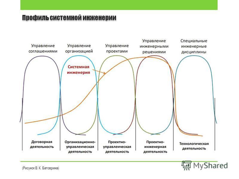 Профиль системной инженерии (Рисунок В. К. Батоврина)