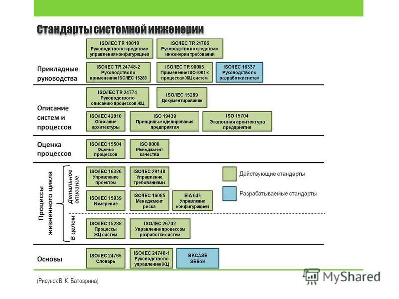 Стандарты системной инженерии (Рисунок В. К. Батоврина)