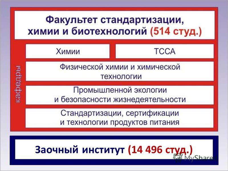 Заочный институт (14 496 студ.)
