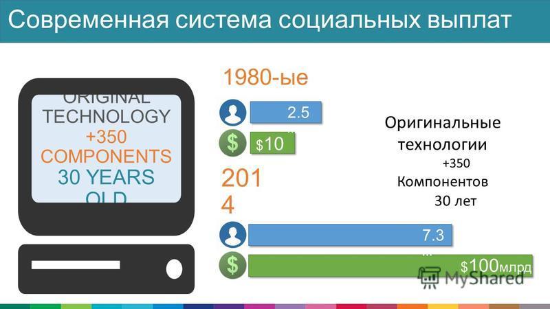$ 100 млрд 7.3 m 1980-ые 201 4 ORIGINAL TECHNOLOGY +350 COMPONENTS 30 YEARS OLD Современная система социальных выплат $ 10 b 2.5 m Оригинальные технологии +350 Компонентов 30 лет