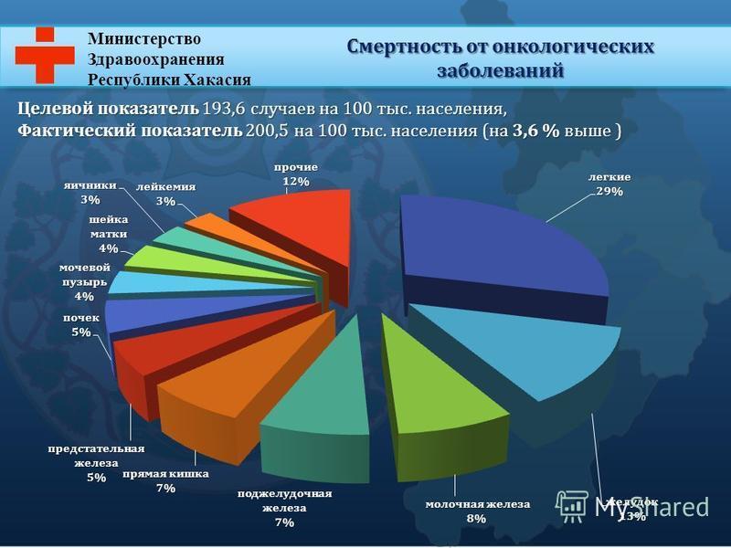 Министерство Здравоохранения Республики Хакасия Смертность от онкологических заболеваний Целевой показатель 193,6 случаев на 100 тыс. населения, Фактический показатель 200,5 на 100 тыс. населения (на 3,6 % выше )
