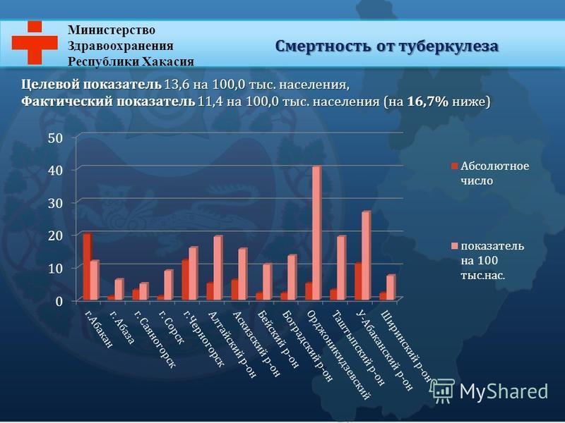 Министерство Здравоохранения Республики Хакасия Смертность от туберкулеза Целевой показатель 13,6 на 100,0 тыс. населения, Фактический показатель 11,4 на 100,0 тыс. населения (на 16,7% ниже)