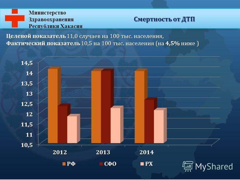 Министерство Здравоохранения Республики Хакасия Смертность от ДТП Целевой показатель 11,0 случаев на 100 тыс. населения, Фактический показатель 10,5 на 100 тыс. населения (на 4,5% ниже )