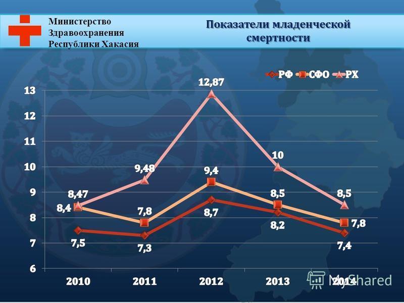 Министерство Здравоохранения Республики Хакасия Показатели младенческой смертности