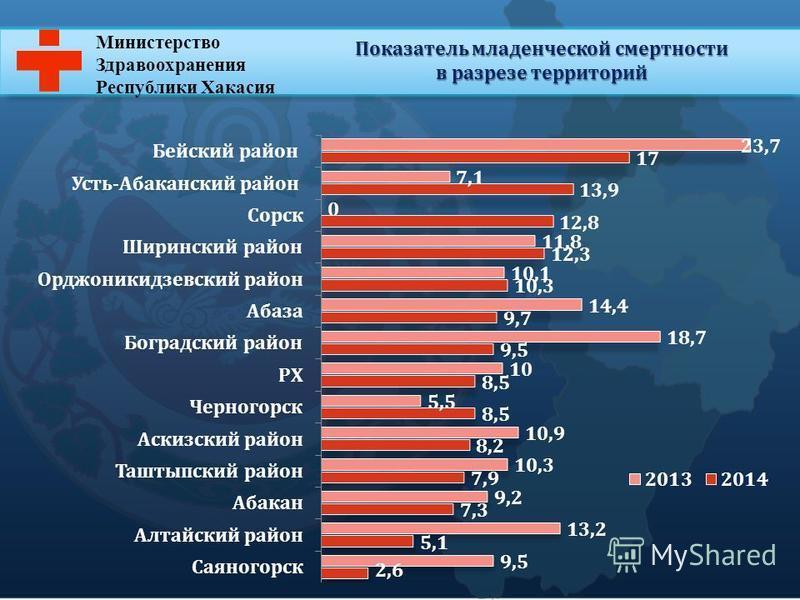 Министерство Здравоохранения Республики Хакасия Показатель младенческой смертности в разрезе территорий