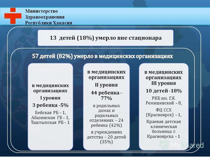 Министерство Здравоохранения Республики Хакасия 13 детей (18%) умерло вне стационара в медицинских организациях I уровня 3 ребенка -5% Бейская РБ - 1, Абазинская ГБ - 1, Таштыпская РБ - 1 в медицинских организациях II уровня 44 ребенка - 77% в родиль