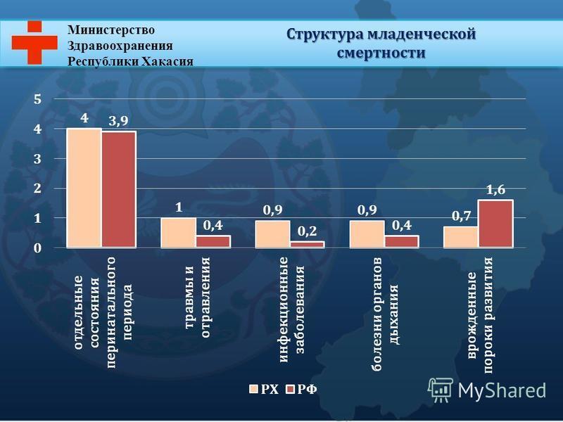 Министерство Здравоохранения Республики Хакасия Структура младенческой смертности