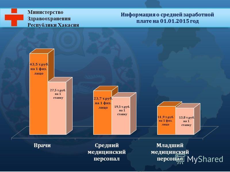 Министерство Здравоохранения Республики Хакасия Информация о средней заработной плате на 01.01.2015 год