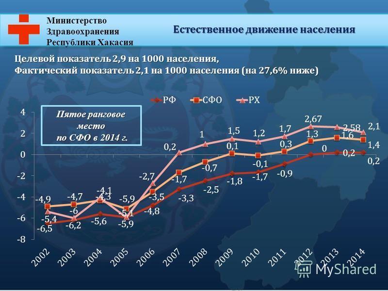 Министерство Здравоохранения Республики Хакасия Естественное движение населения Целевой показатель 2,9 на 1000 населения, Фактический показатель 2,1 на 1000 населения (на 27,6% ниже) Пятое ранговое место по СФО в 2014 г. по СФО в 2014 г.