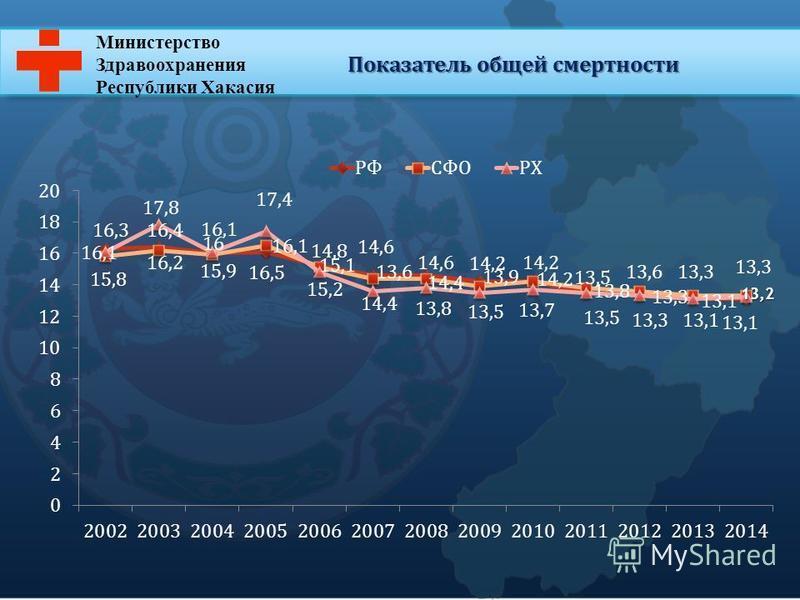 Министерство Здравоохранения Республики Хакасия Показатель общей смертности
