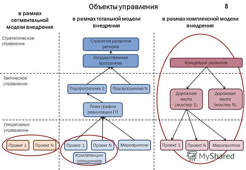 Объекты управления 8 Стратегия развития региона Государственная программа Подпрограмма 1Подпрограмма N План-график реализации ГП Проект 1Проект N Мероприятие Стратегическое управление Тактическое управление Оперативное управление Концепция развития Д