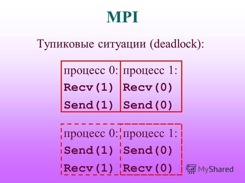 MPI Тупиковые ситуации (deadlock): процесс 0: Recv(1) Send(1) процесс 1: Recv(0) Send(0) процесс 0: Send(1) Recv(1) процесс 1: Send(0) Recv(0)