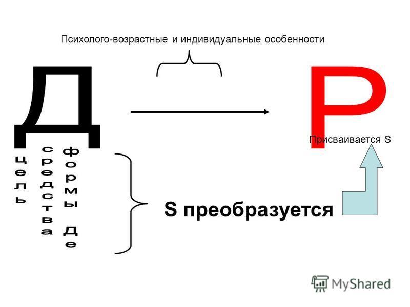 Психолого-возрастные и индивидуальные особенности S преобразуется Присваивается S