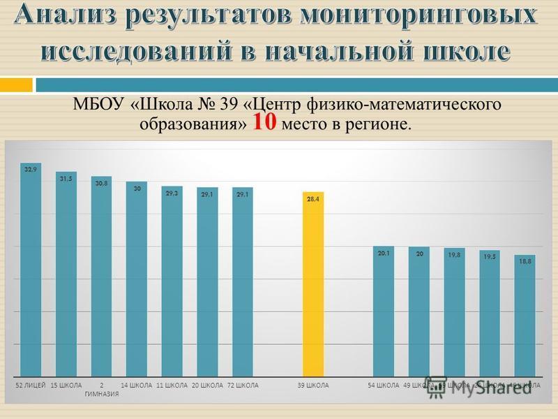 МБОУ «Школа 39 «Центр физико-математического образования» 10 место в регионе.