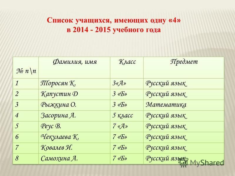 Список учащихся, имеющих одну « 4 » в 2014 - 2015 учебного года