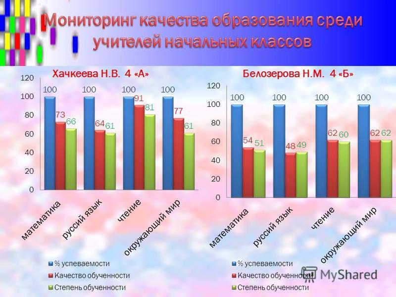 Хачкеева Н.В. 4 «А»Белозерова Н.М. 4 «Б»