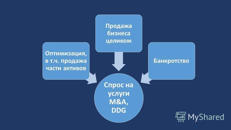 Спрос на услуги M&A, DDG Оптимизация, в т.ч. продажа части активов Продажа бизнеса целиком Банкротство