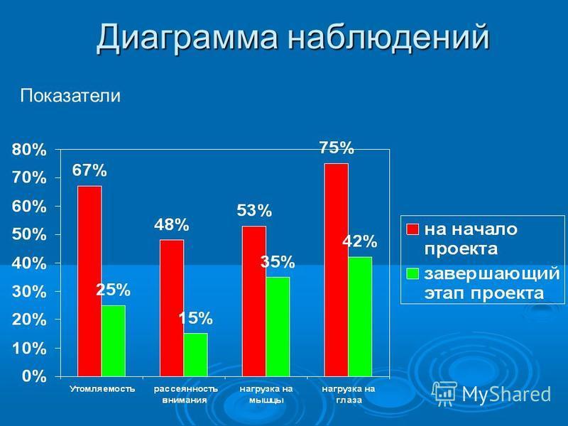 Диаграмма наблюдений Показатели