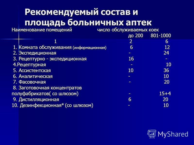 Рекомендуемый состав и площадь больничных аптек Наименование помещений число обслуживаемых коек до 200 801-1000 до 200 801-1000 1 2 6 1 2 6 1. Комната обслуживания (информационная) 6 12 1. Комната обслуживания (информационная) 6 12 2. Экспедиционная