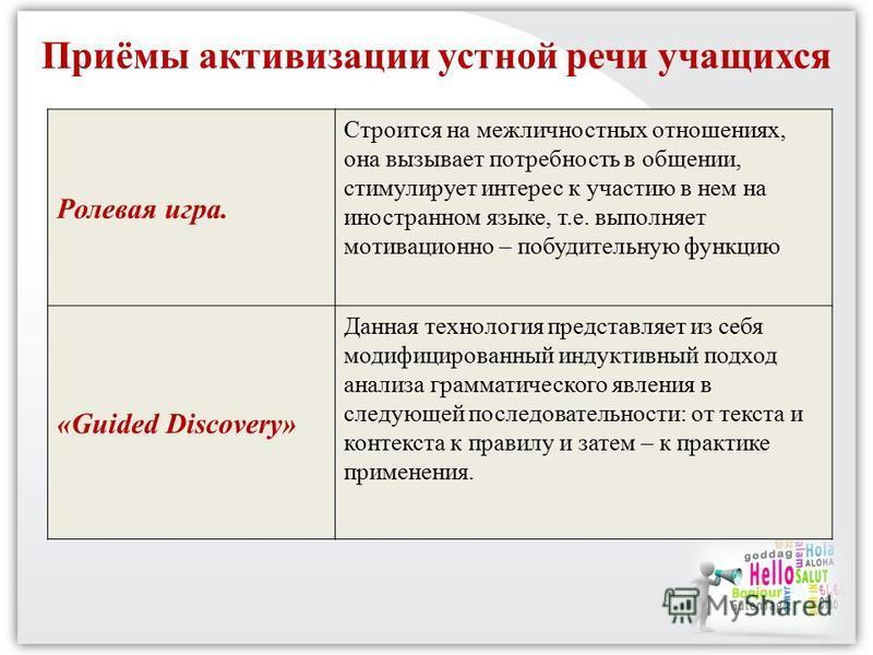 Ролевая игра. Строится на межличностных отношениях, она вызывает потребность в общении, стимулирует интерес к участию в нем на иностранном языке, т.е. выполняет мотивационно – побудительную функцию «Guided Discovery» Данная технология представляет из